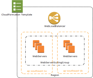 High availability cloud formation stack for web servers