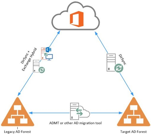 Directory Synchronization Office 365 Diagram Basic Guide Wiring