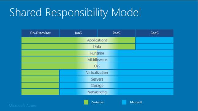 sharedresponsibility diagram