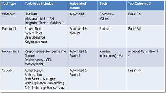 test factors