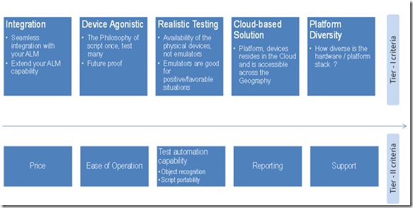 test tool criteria