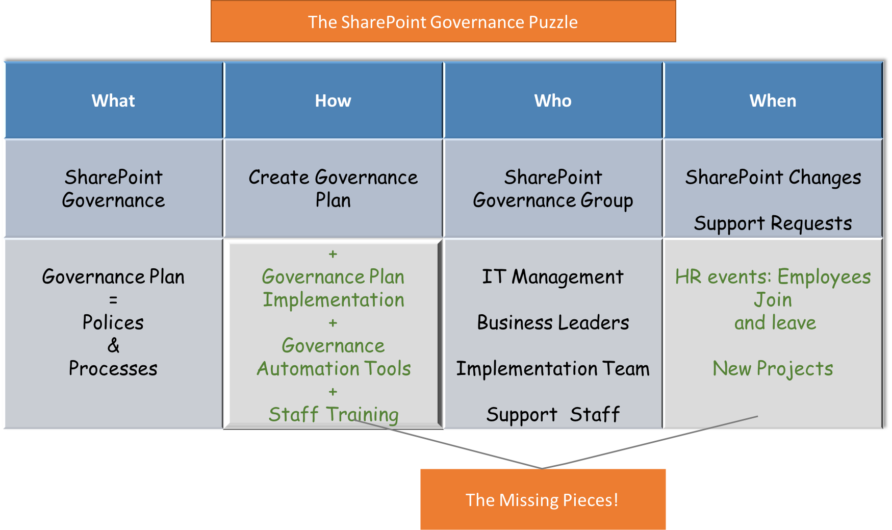 The sharepoint governance puzzle kloud blog for Planning on line