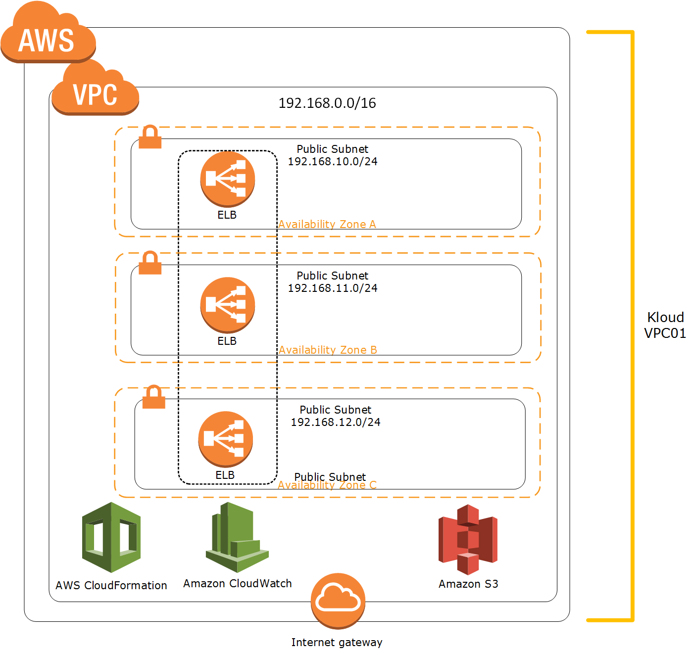 Automate your cloud operations part 1 aws cloudformation kloud blog cloudformation1 maxwellsz