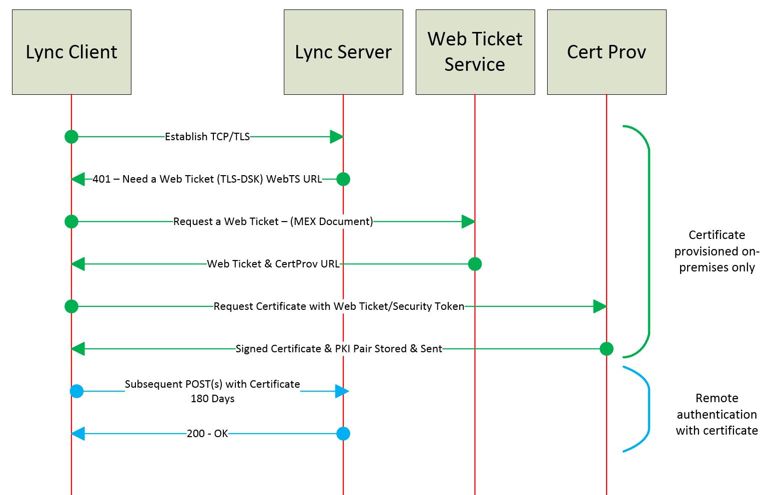 Understanding Web Design