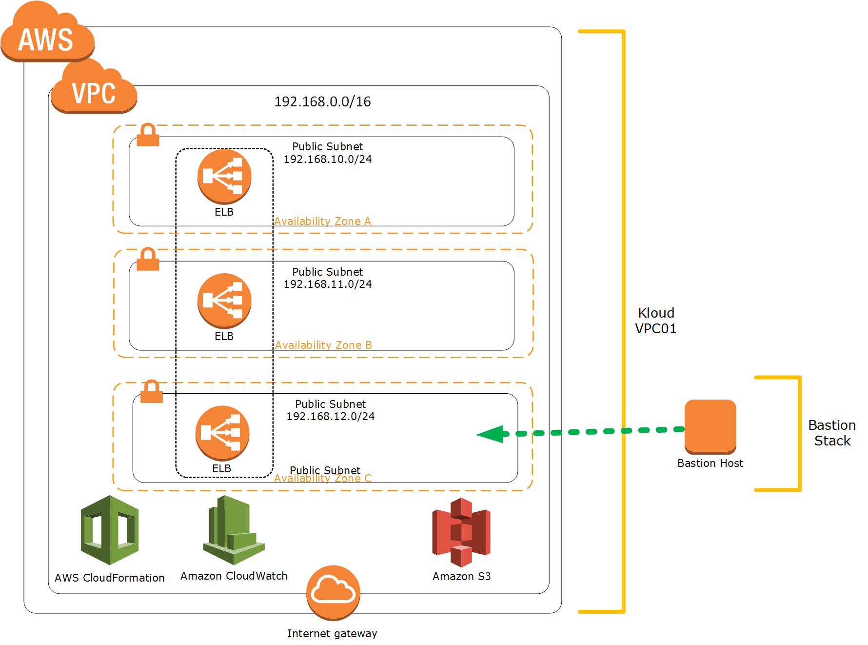 automate your cloud operations     aws cloudformation    cloudformation