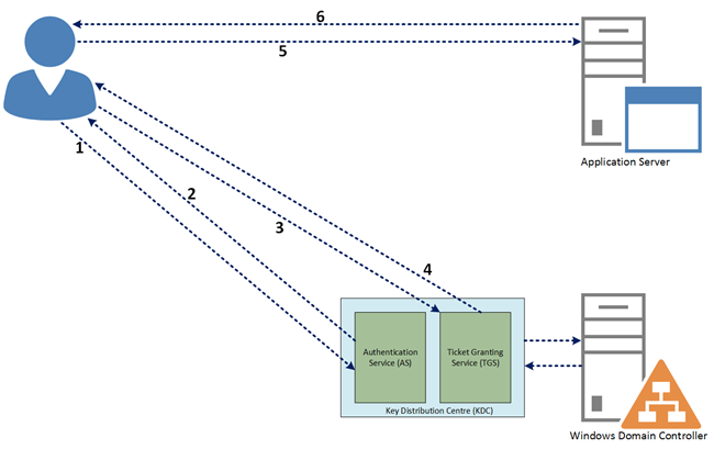 single domain Kerberos authentication process