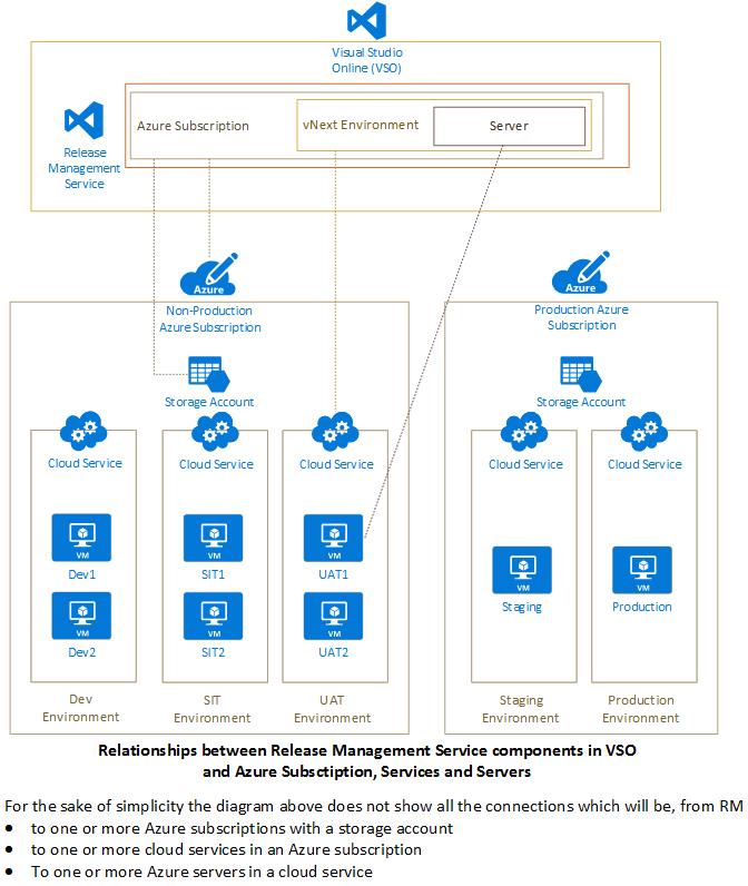 Release Management Vnext
