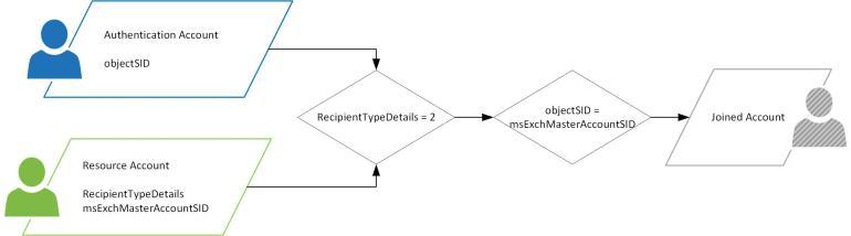 Account matching process