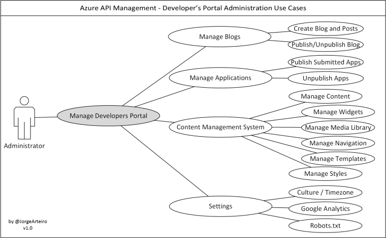 apim-use-cases-adm-developer-poral