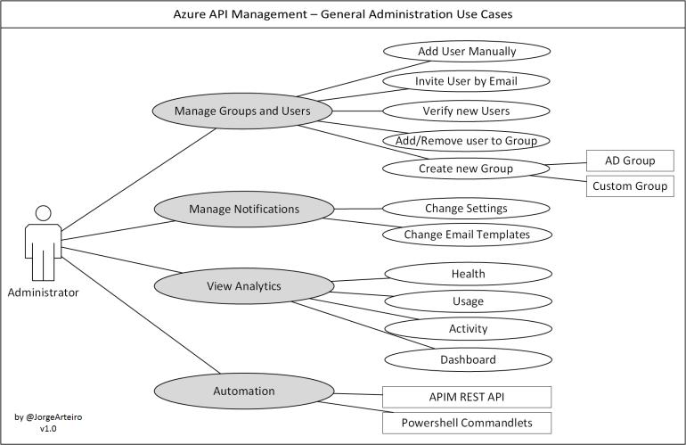 apim-use-cases-administrator