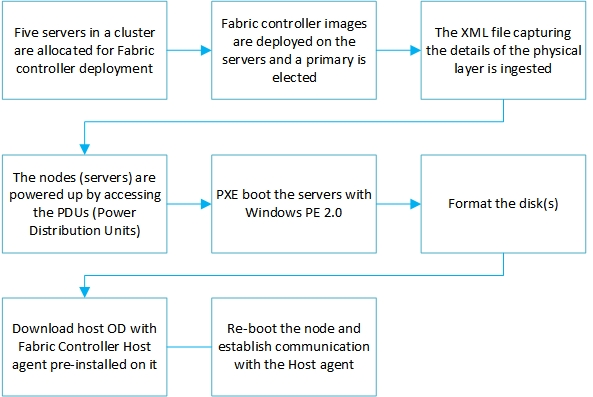 red dog front end | kloud blog ps4 controller diagram azure fabric controller diagram