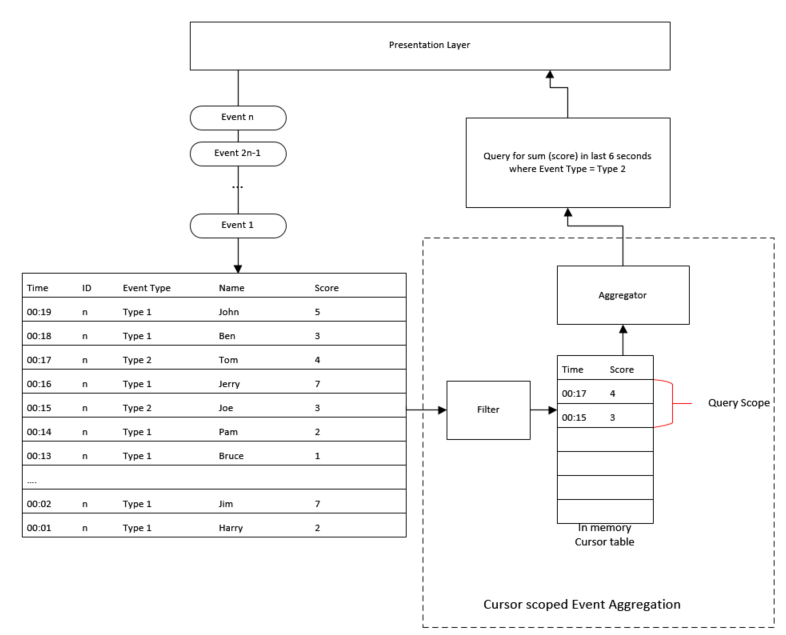 Cursor-Scoped Event Aggregation Pattern