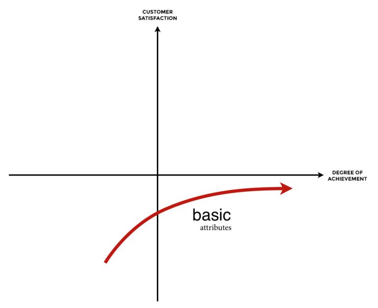 kano-basic