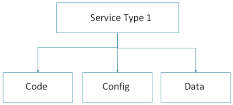 MicroServices - 3