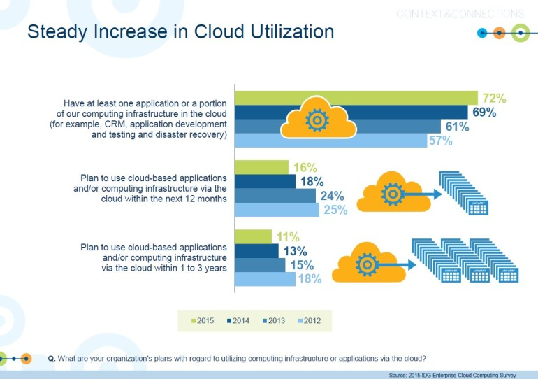steady-increase-in-cloud-adoption2