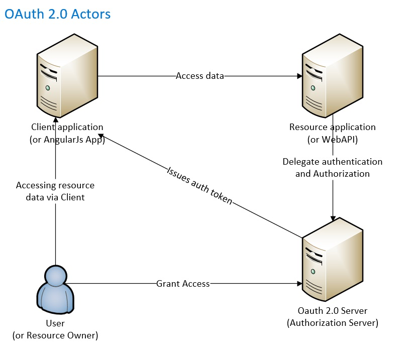 Developing and configuring multi tenant applications using angularjs 10 ccuart Image collections