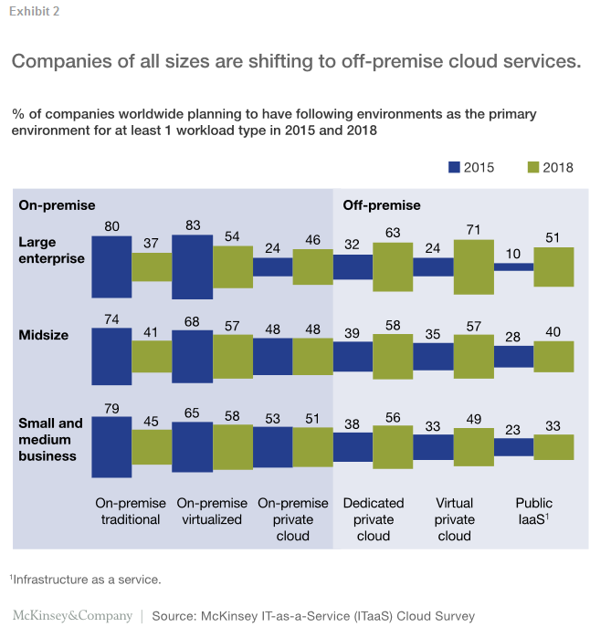Companies of all sizes are shifting to off-premise cloud services.