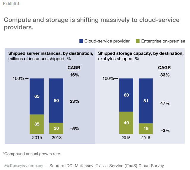 Compute and storage is shift massively to the cloud service providers.
