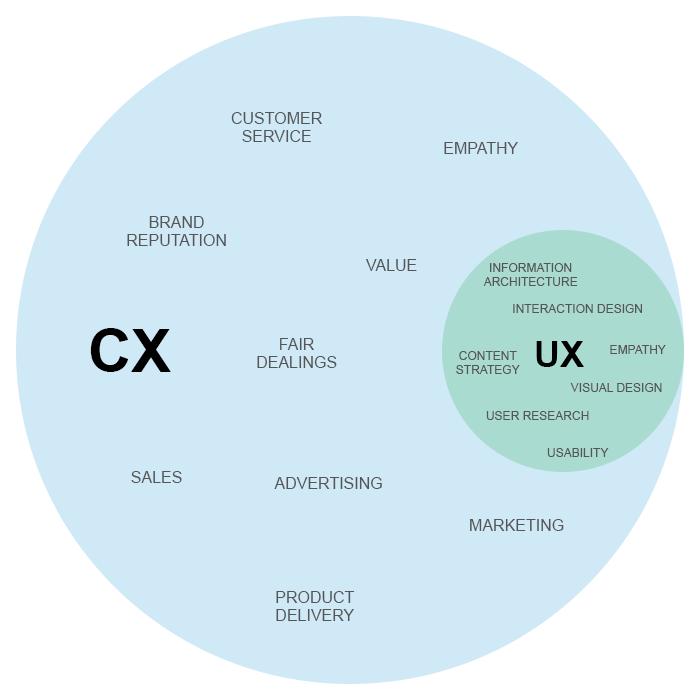 cx-ux-2