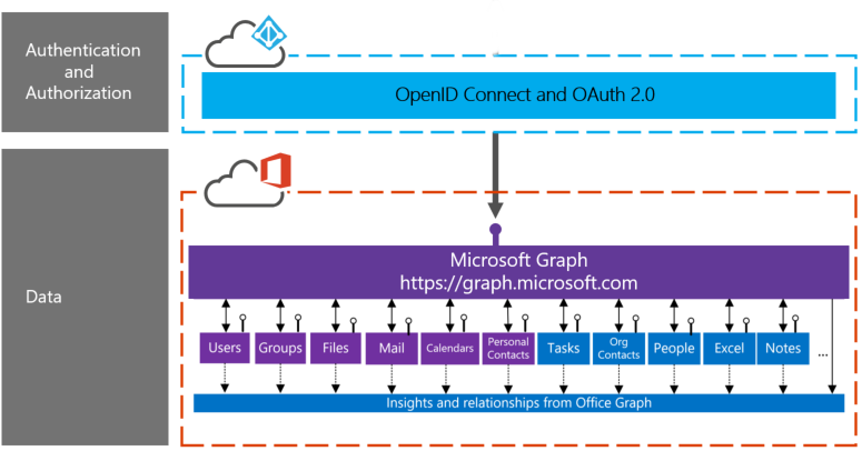 What Is the Azure App Service? - Petri