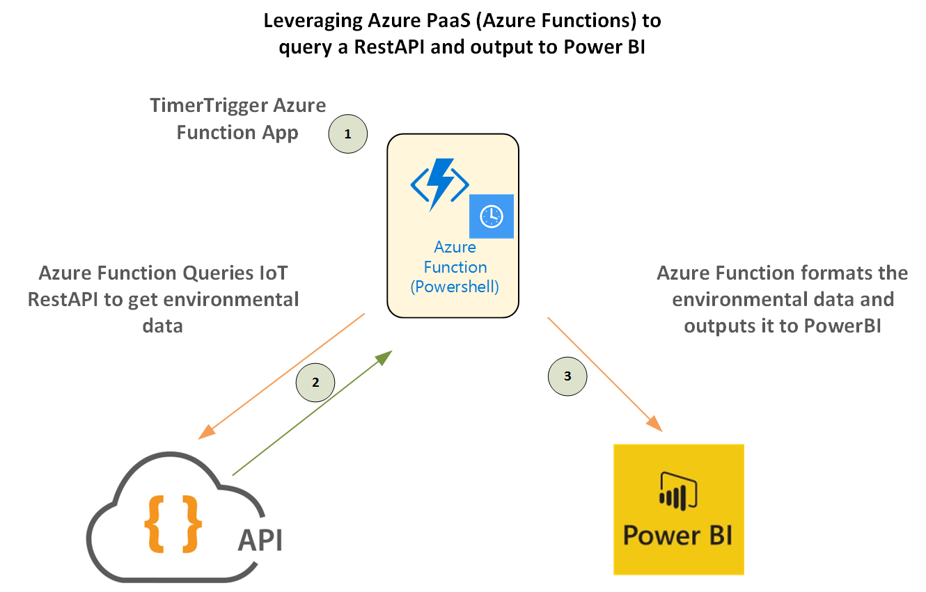 azure-function-powerbi