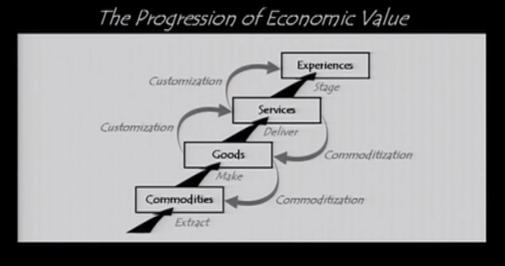 joseph-pine-the-progression-of-economic-value