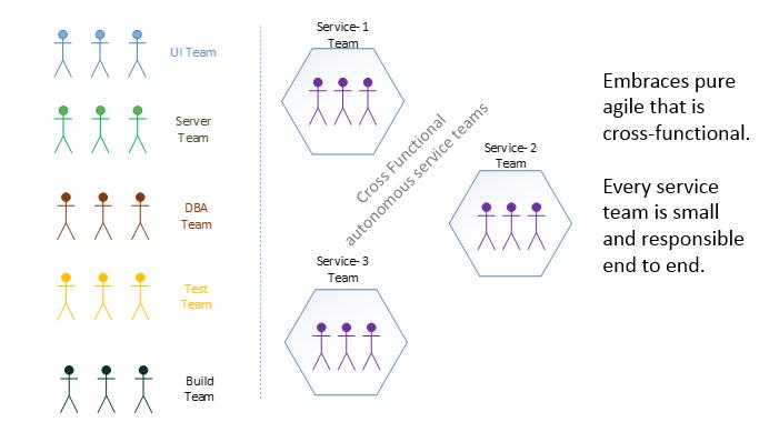 team_monolithic_vs_microservice