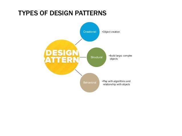 let-us-understand-design-pattern-9-638