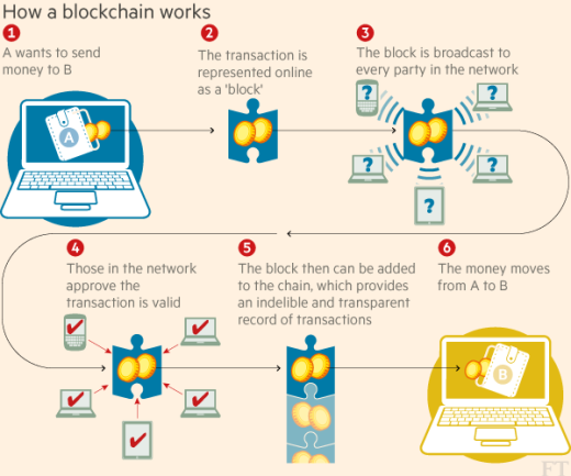 151103-blockchain-bitcoin-technology-banking-fintech-ft