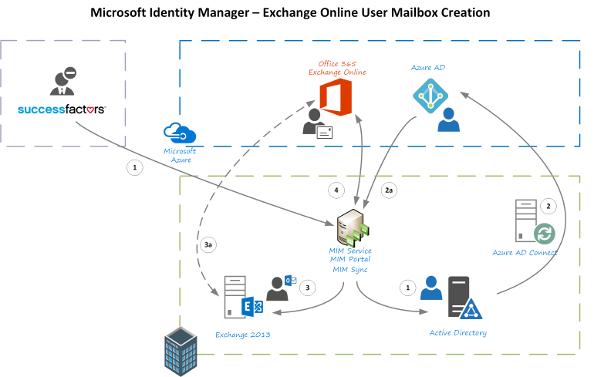 Provisioning Hybrid Exchange/Exchange Online Mailboxes ...