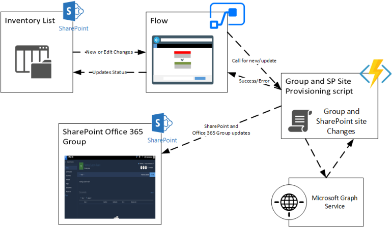 Office365GroupsProvisioningFlow
