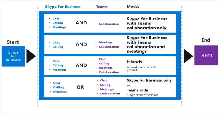 5-migration-methods-teams