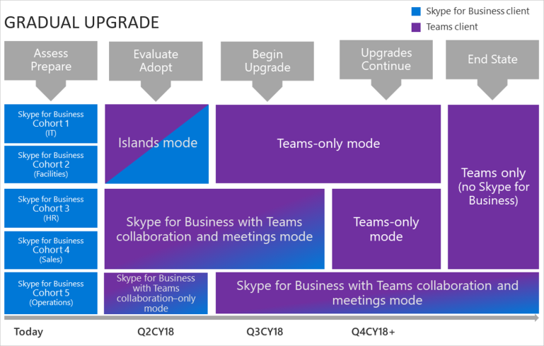 gradual-upgrade-teams